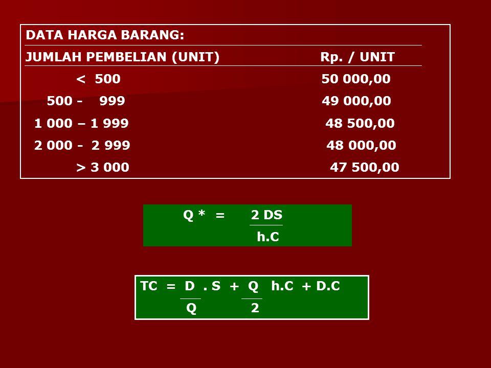 DATA HARGA BARANG: JUMLAH PEMBELIAN (UNIT) Rp. / UNIT. < 500 50 000,00.
