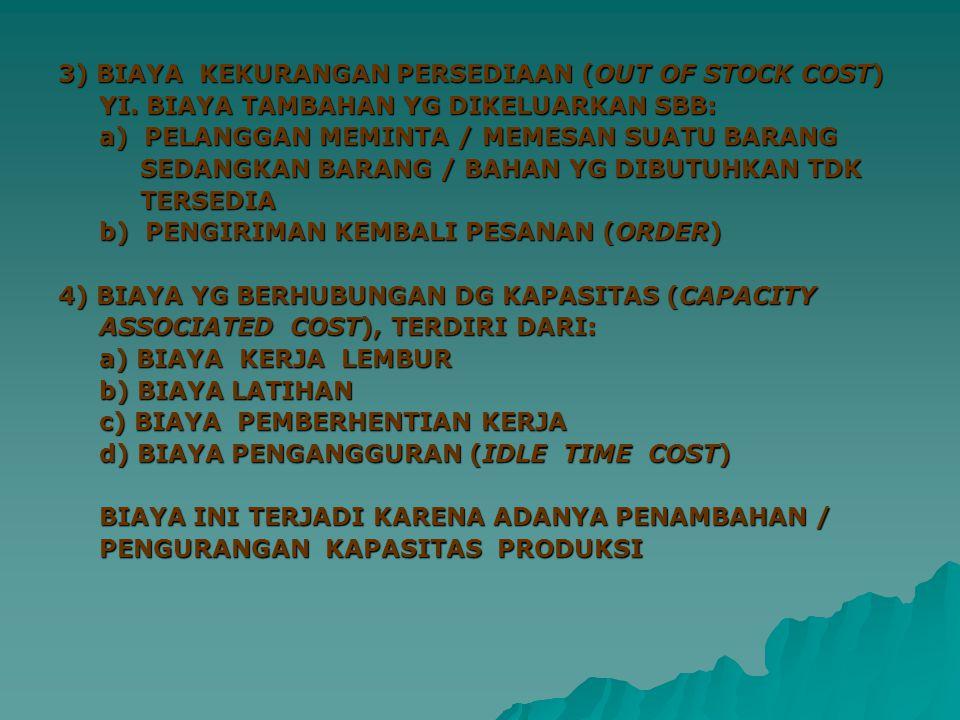 3) BIAYA KEKURANGAN PERSEDIAAN (OUT OF STOCK COST)