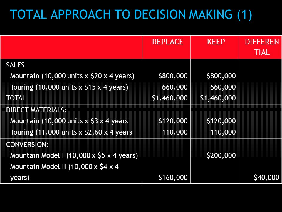 TOTAL APPROACH TO DECISION MAKING (1)
