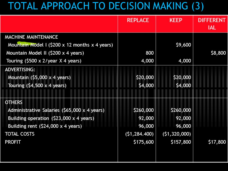 TOTAL APPROACH TO DECISION MAKING (3)