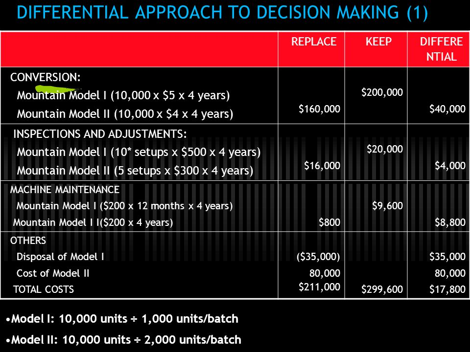 DIFFERENTIAL APPROACH TO DECISION MAKING (1)