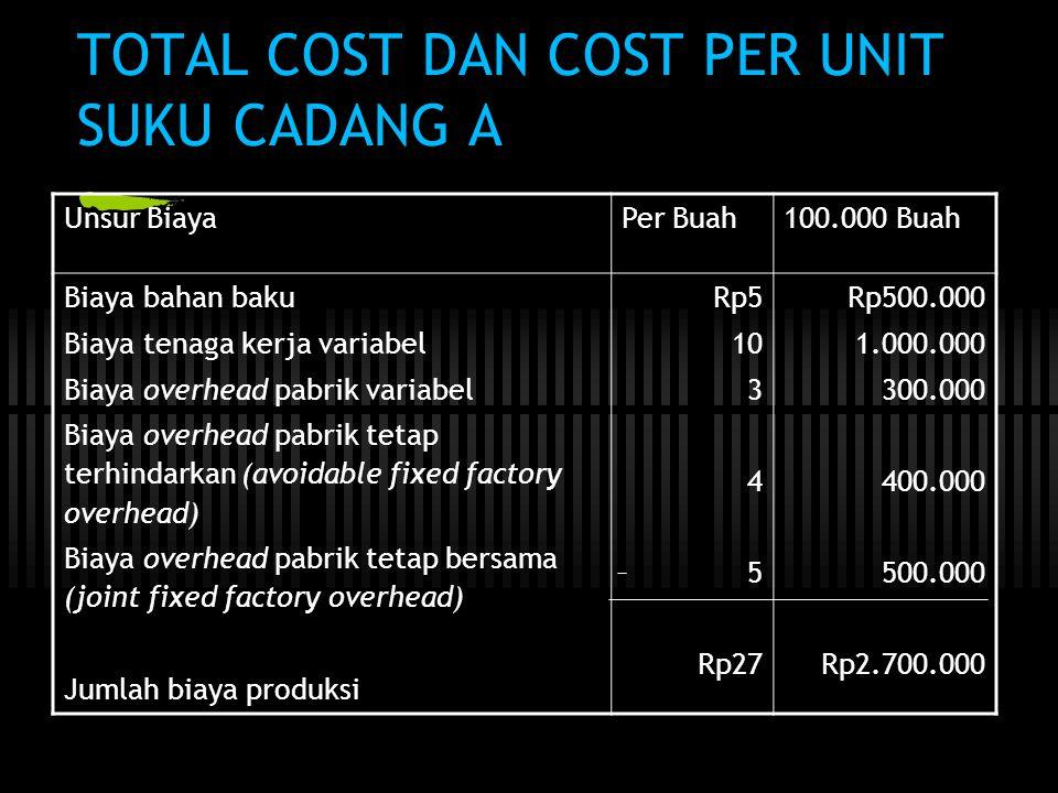 TOTAL COST DAN COST PER UNIT SUKU CADANG A