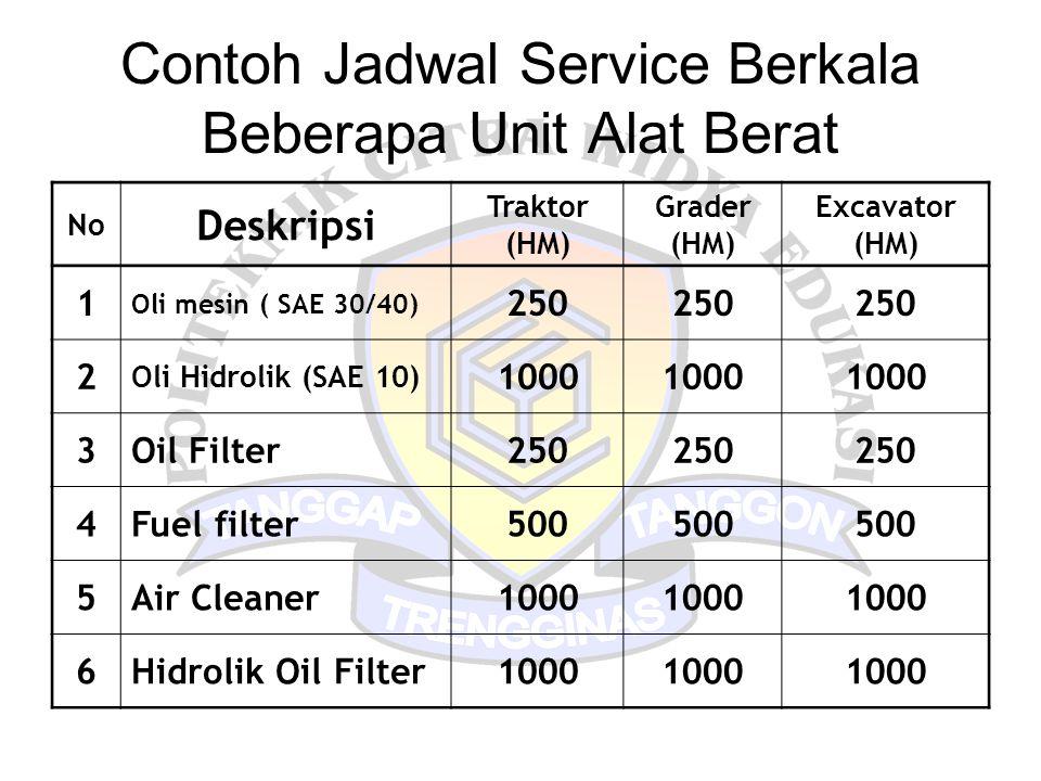 Contoh Jadwal Service Berkala Beberapa Unit Alat Berat