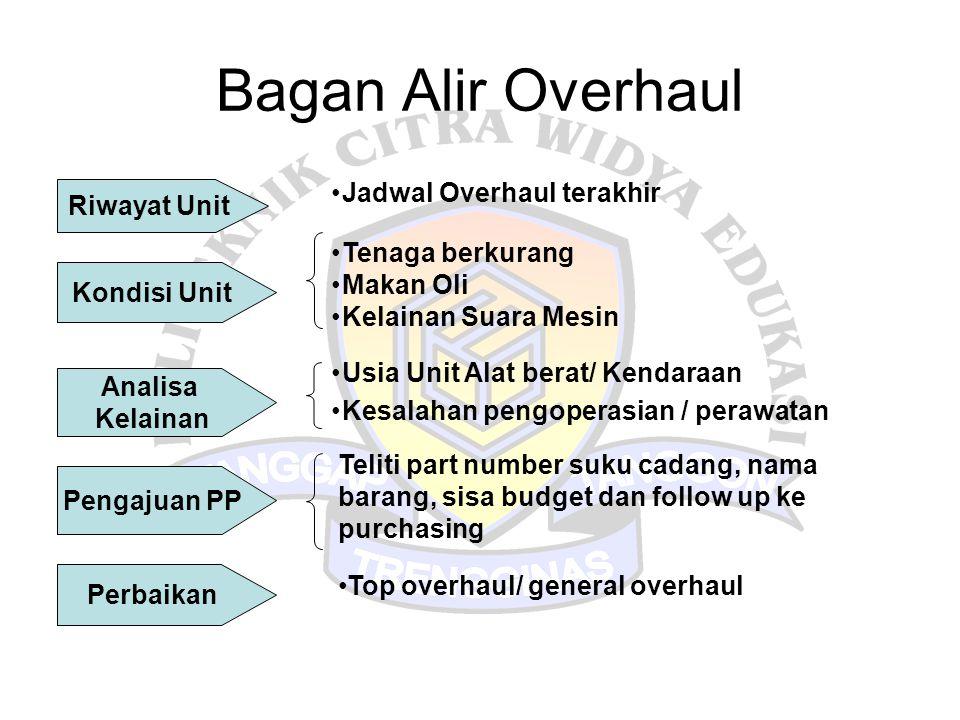 Bagan Alir Overhaul Jadwal Overhaul terakhir Riwayat Unit