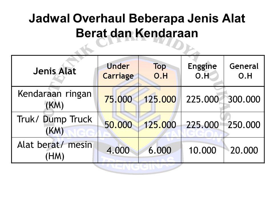 Jadwal Overhaul Beberapa Jenis Alat Berat dan Kendaraan