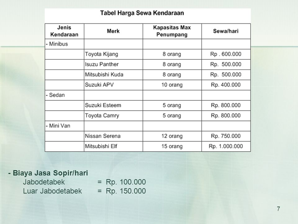 - Biaya Jasa Sopir/hari Jabodetabek = Rp. 100.000