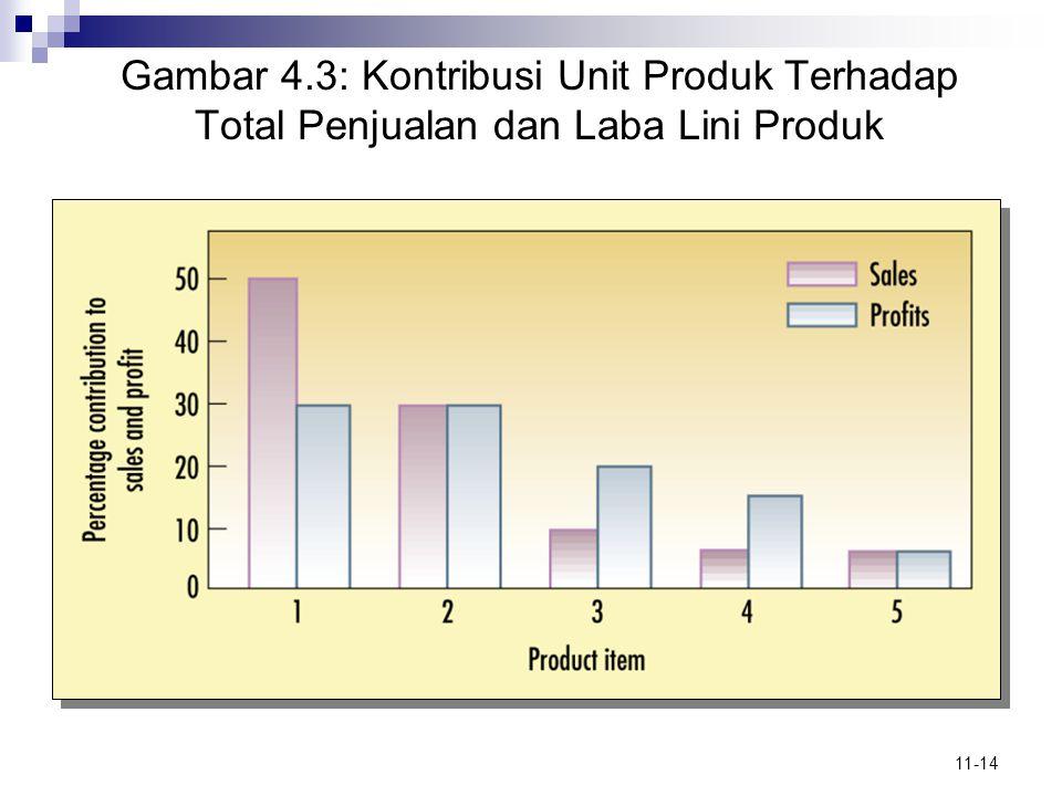Gambar 4.3: Kontribusi Unit Produk Terhadap Total Penjualan dan Laba Lini Produk