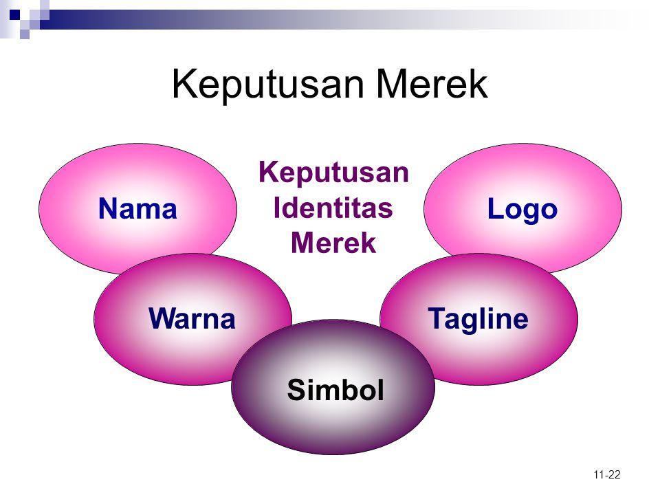 Keputusan Merek Keputusan Identitas Merek Nama Logo Warna Tagline
