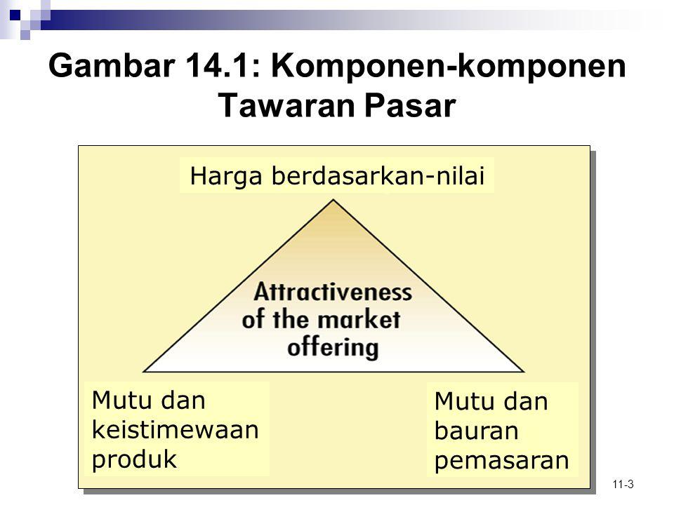 Gambar 14.1: Komponen-komponen Tawaran Pasar