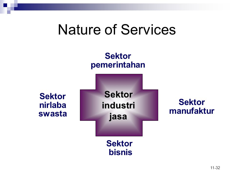 Nature of Services Sektor industri jasa Sektor pemerintahan