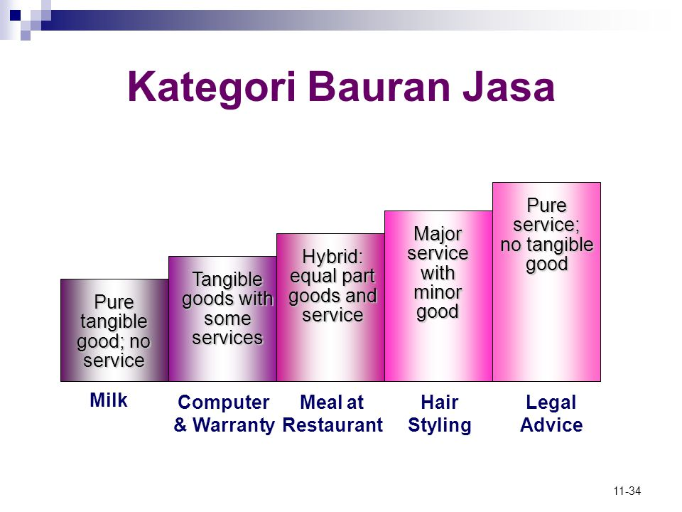 Kategori Bauran Jasa Pure service; no tangible good
