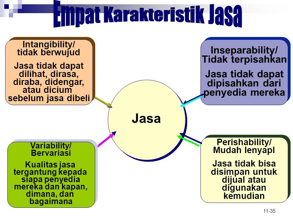 Empat Karakteristik Jasa
