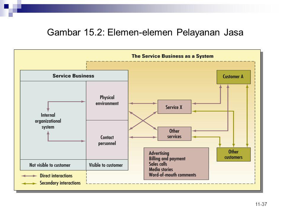Gambar 15.2: Elemen-elemen Pelayanan Jasa
