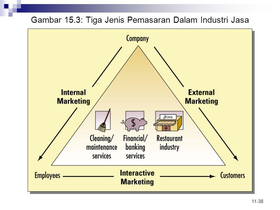Gambar 15.3: Tiga Jenis Pemasaran Dalam Industri Jasa