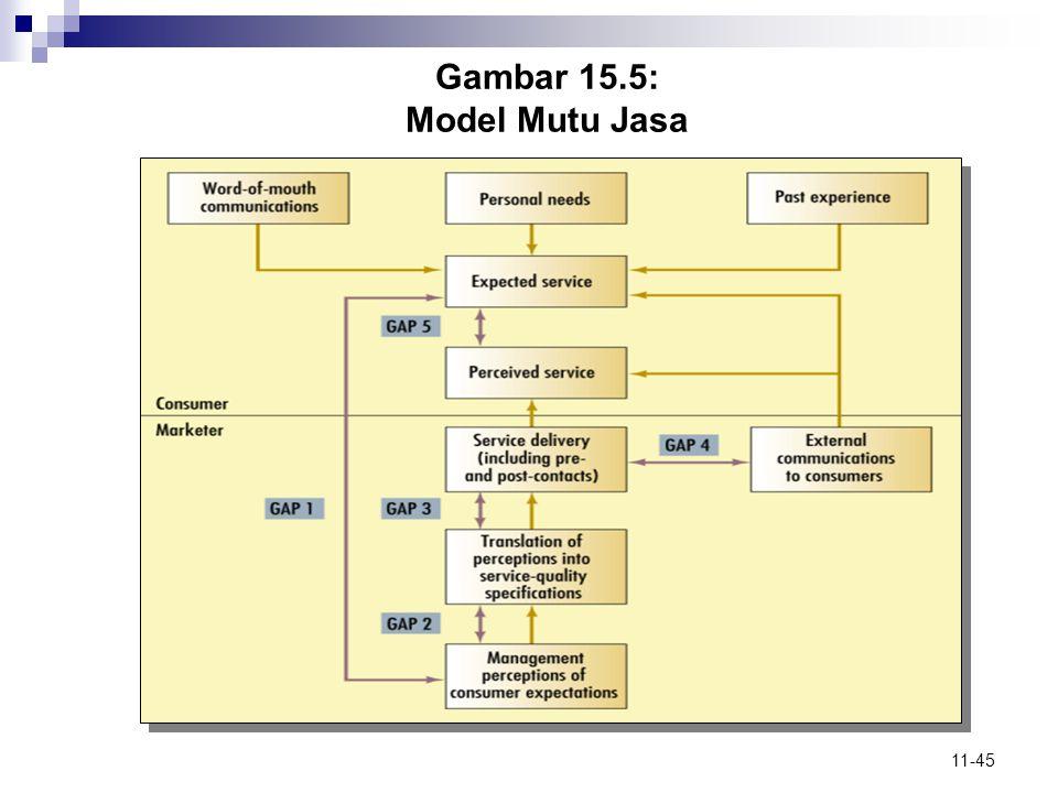 Gambar 15.5: Model Mutu Jasa