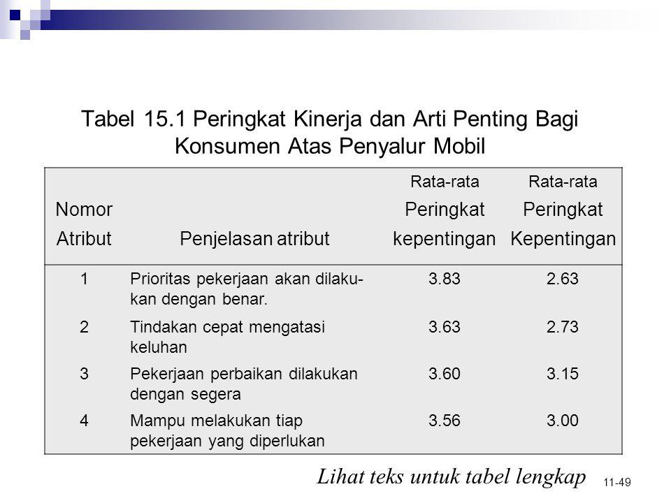 Lihat teks untuk tabel lengkap