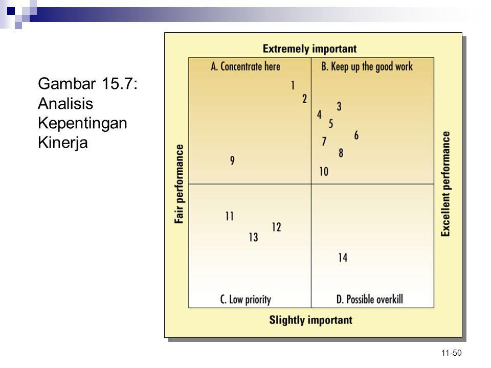 Gambar 15.7: Analisis Kepentingan Kinerja