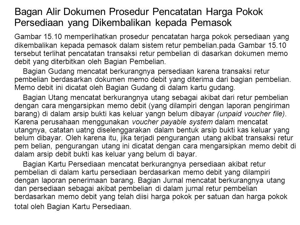 Bagan Alir Dokumen Prosedur Pencatatan Harga Pokok Persediaan yang Dikembalikan kepada Pemasok
