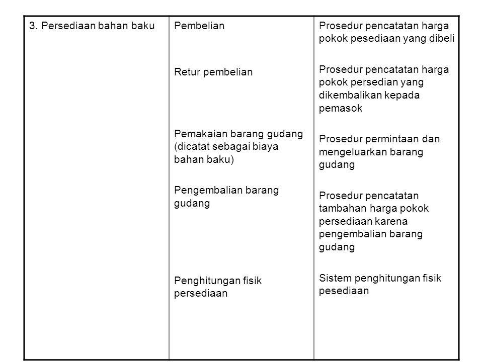 3. Persediaan bahan baku Pembelian. Retur pembelian. Pemakaian barang gudang (dicatat sebagai biaya bahan baku)