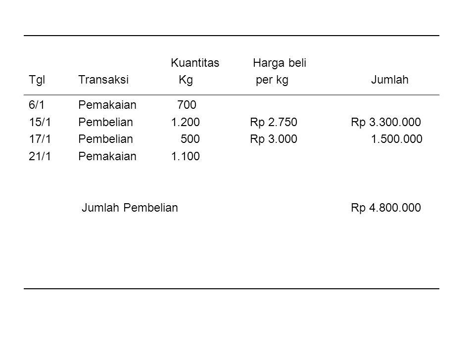 Kuantitas Harga beli Tgl Transaksi Kg per kg Jumlah.