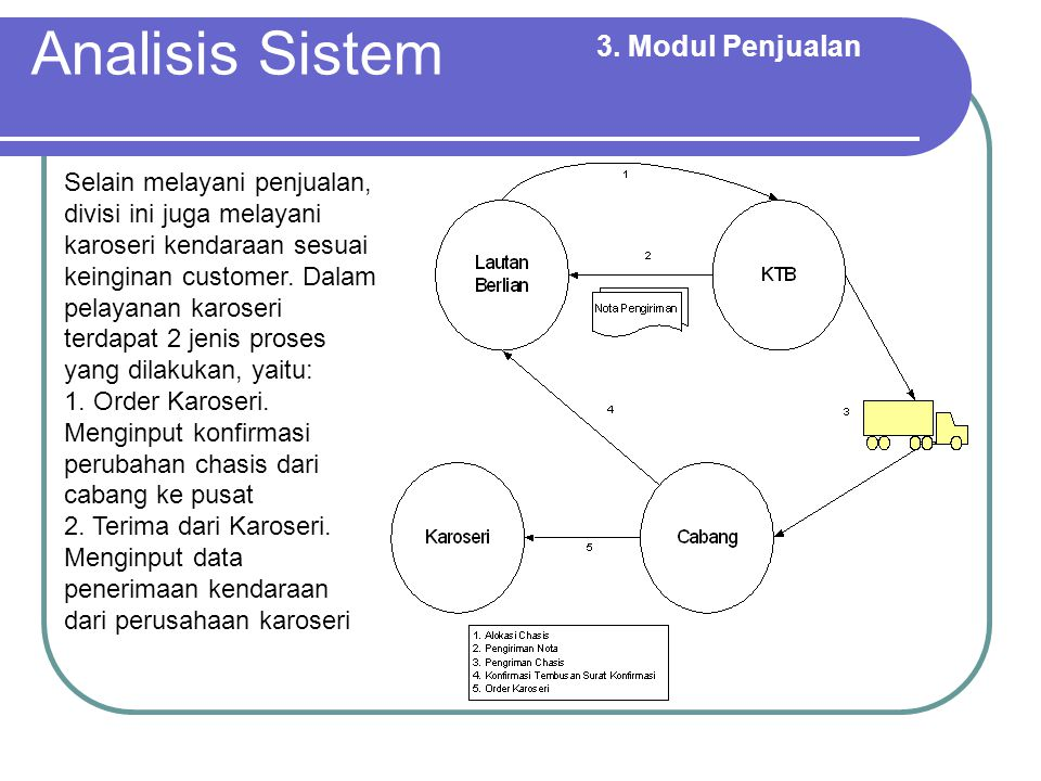 Analisis Sistem 3. Modul Penjualan