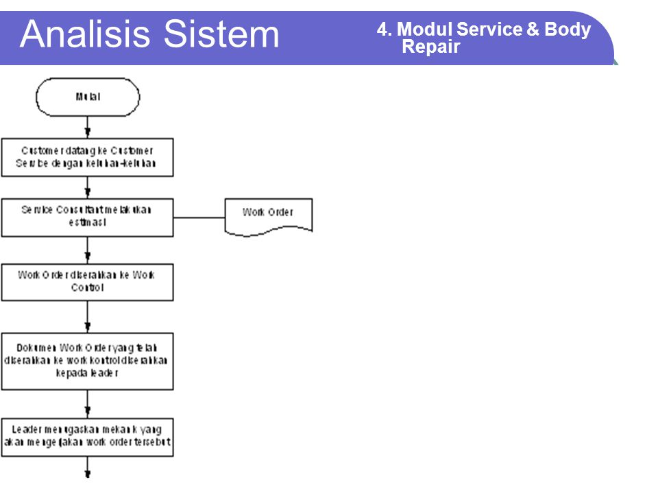 Analisis Sistem 4. Modul Service & Body Repair