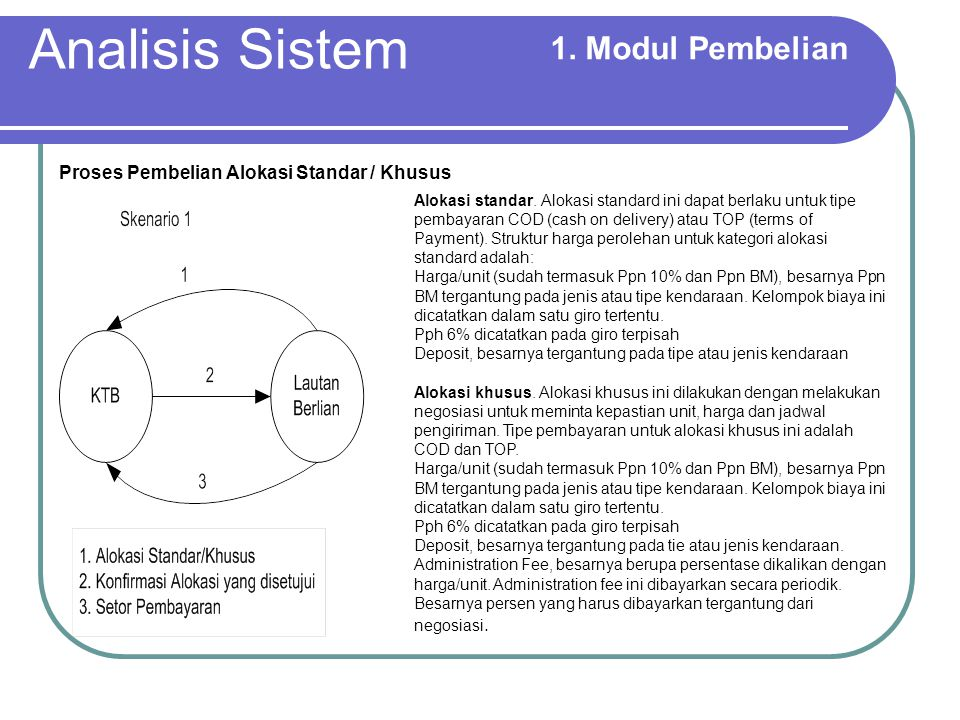 Analisis Sistem 1. Modul Pembelian