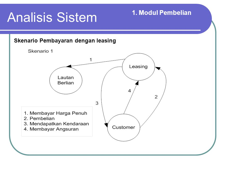 Analisis Sistem 1. Modul Pembelian Skenario Pembayaran dengan leasing