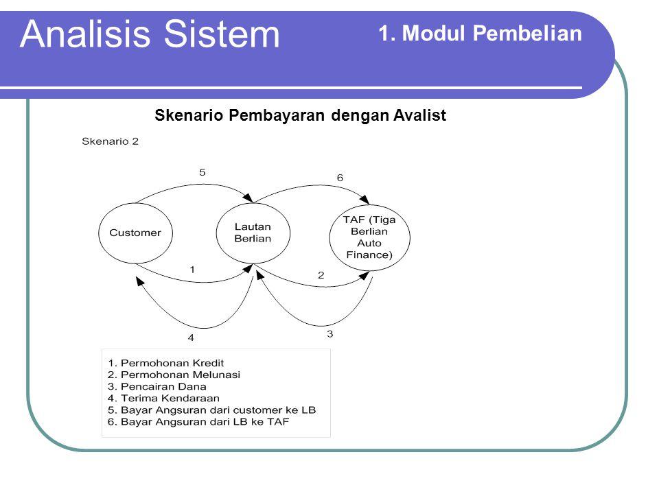 Analisis Sistem 1. Modul Pembelian Skenario Pembayaran dengan Avalist