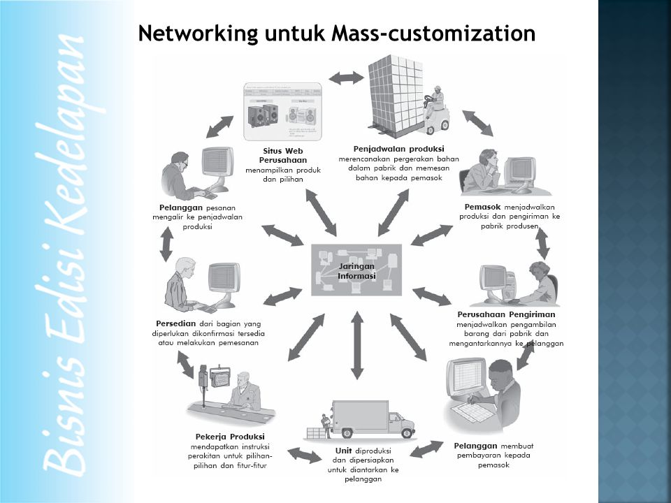 Networking untuk Mass-customization