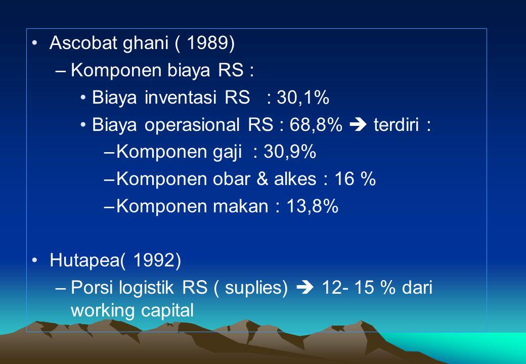Ascobat ghani ( 1989) Komponen biaya RS : Biaya inventasi RS : 30,1% Biaya operasional RS : 68,8%  terdiri :