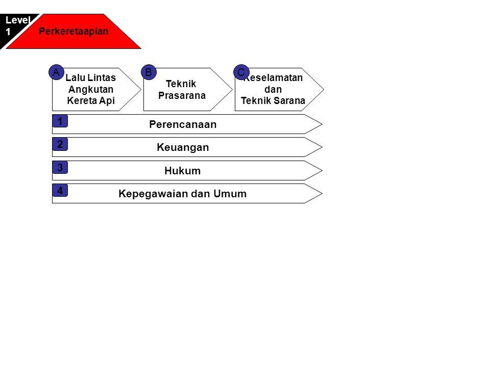 Perencanaan 1 Keuangan 2 Hukum 3 Kepegawaian dan Umum 4