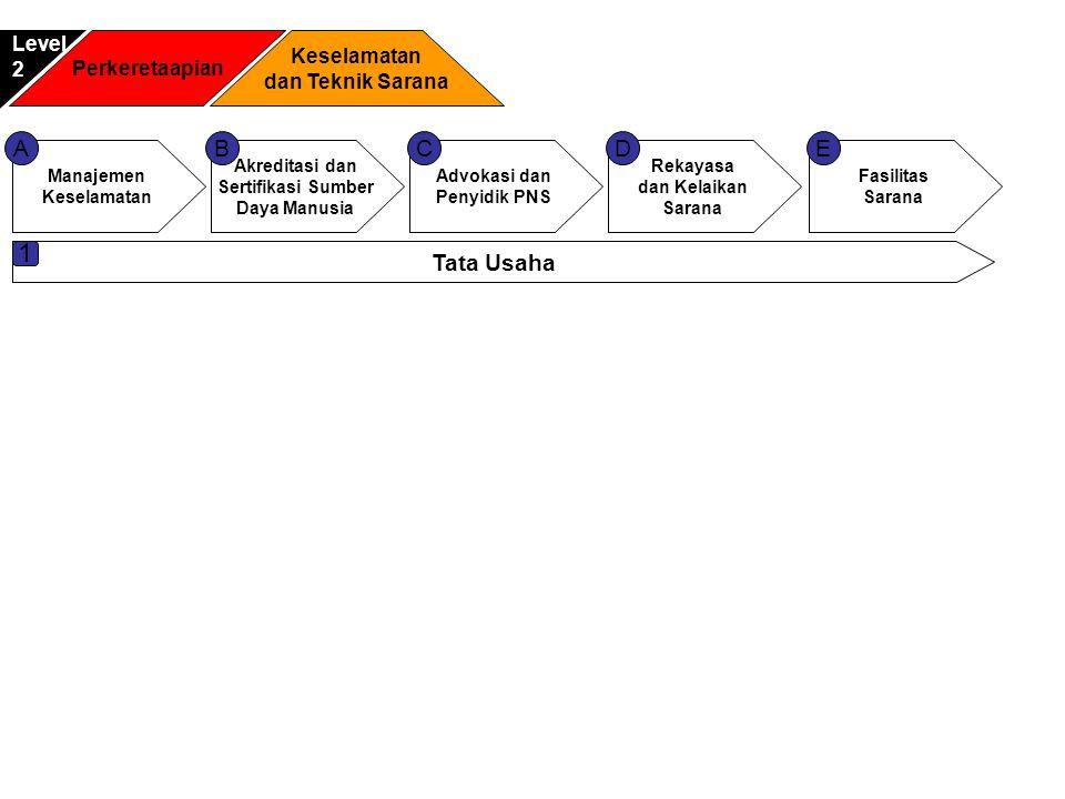 1 A B C D E Tata Usaha Level Keselamatan 2 Perkeretaapian