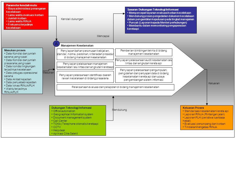 A Parameter kendali mutu Biaya administrasi penanganan kecelakaan