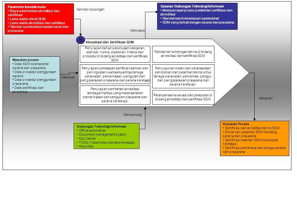 Pemberian bimbingan teknis di bidang akreditasi dan sertifikasi SDM