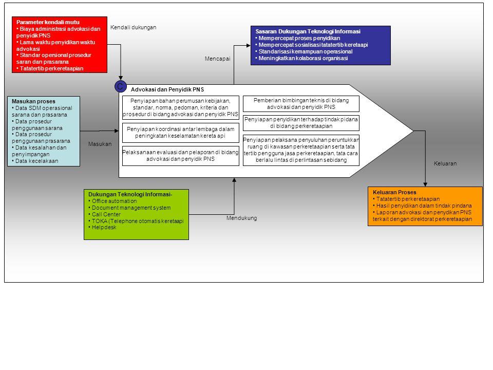 C Parameter kendali mutu Biaya administrasi advokasi dan penyidik PNS