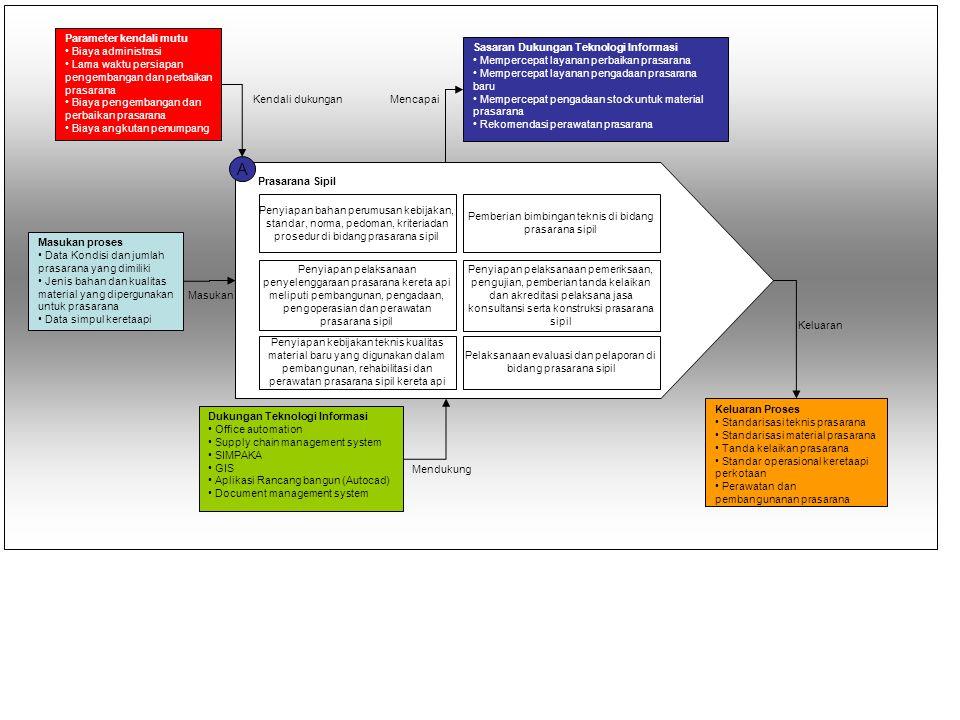 A Parameter kendali mutu Biaya administrasi