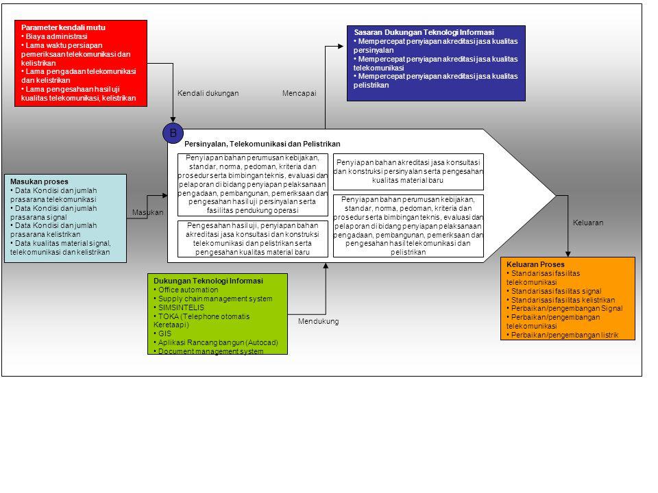 B Parameter kendali mutu Biaya administrasi