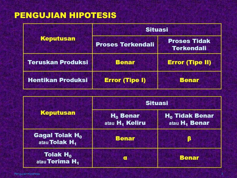 PENGUJIAN HIPOTESIS Keputusan Situasi Proses Terkendali