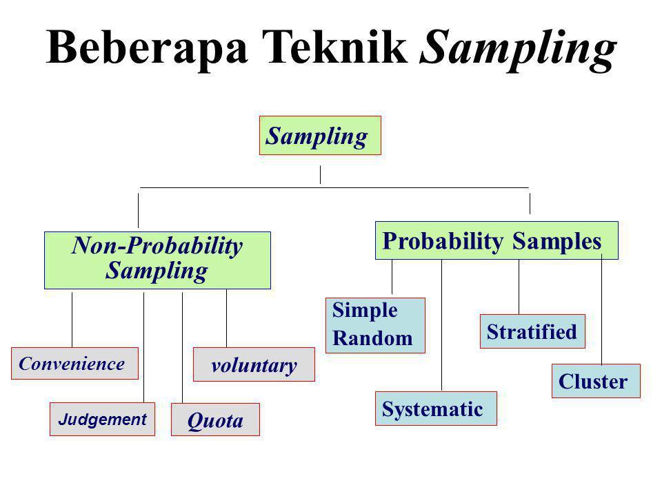 Beberapa Teknik Sampling Non-Probability Sampling