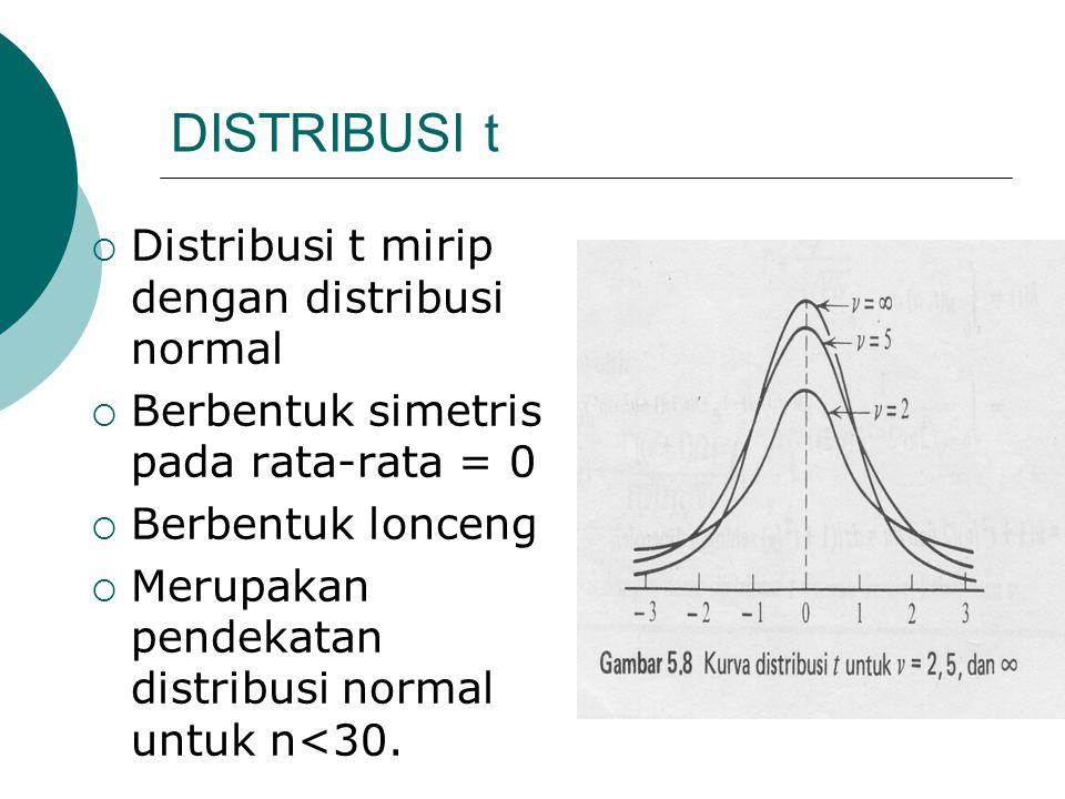 DISTRIBUSI t Distribusi t mirip dengan distribusi normal