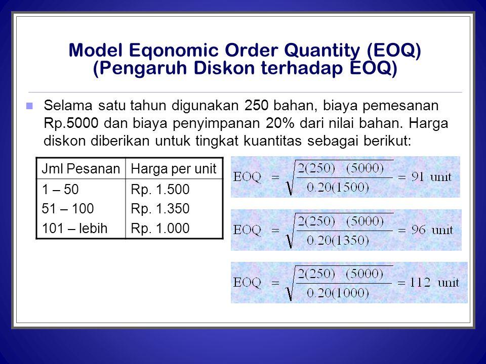 Model Eqonomic Order Quantity (EOQ) (Pengaruh Diskon terhadap EOQ)