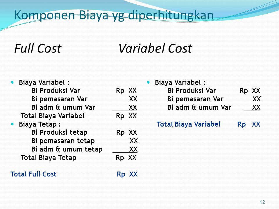 Komponen Biaya yg diperhitungkan Full Cost Variabel Cost