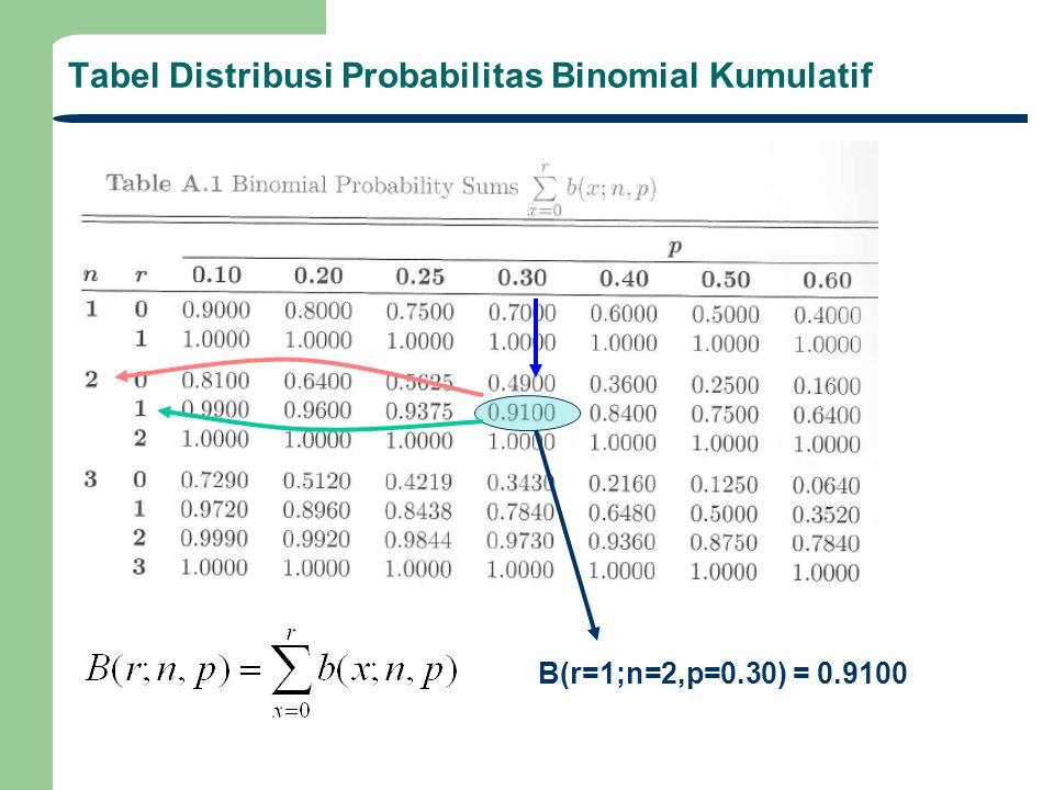 Tabel Distribusi Probabilitas Binomial Kumulatif