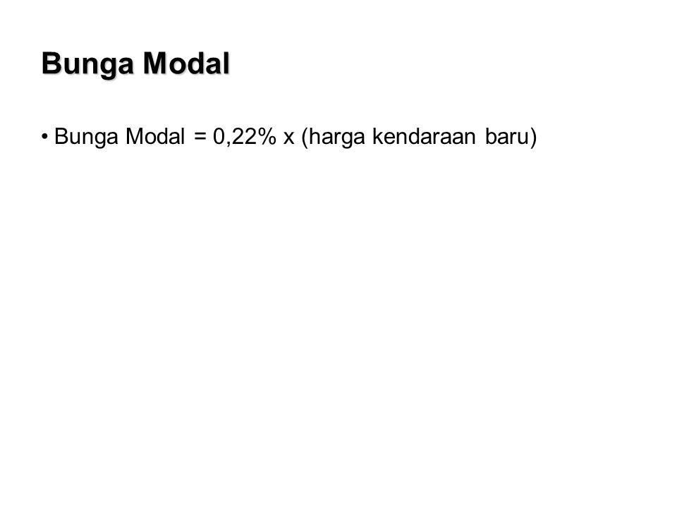 Bunga Modal Bunga Modal = 0,22% x (harga kendaraan baru)