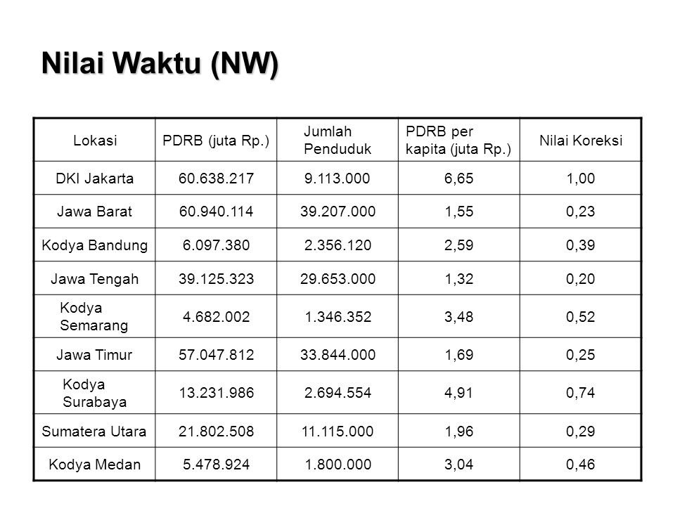 Nilai Waktu (NW) Lokasi PDRB (juta Rp.) Jumlah Penduduk