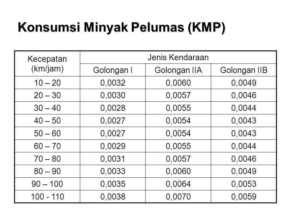 Konsumsi Minyak Pelumas (KMP)
