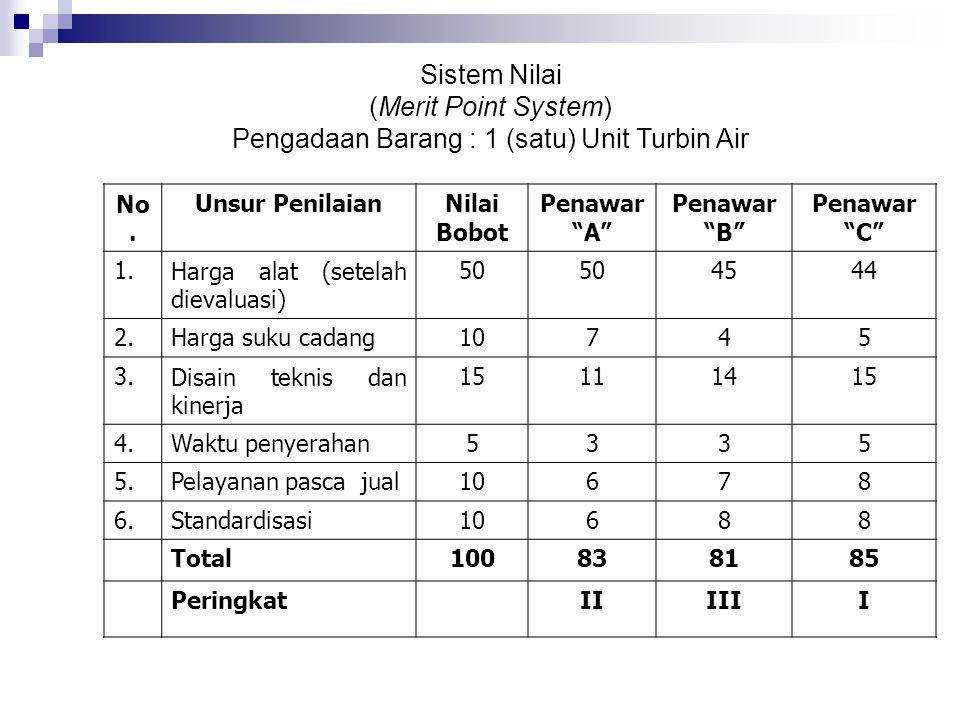 Pengadaan Barang : 1 (satu) Unit Turbin Air