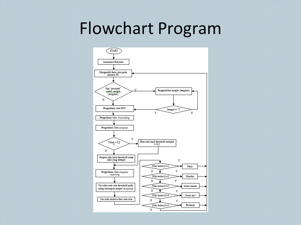 Flowchart Program