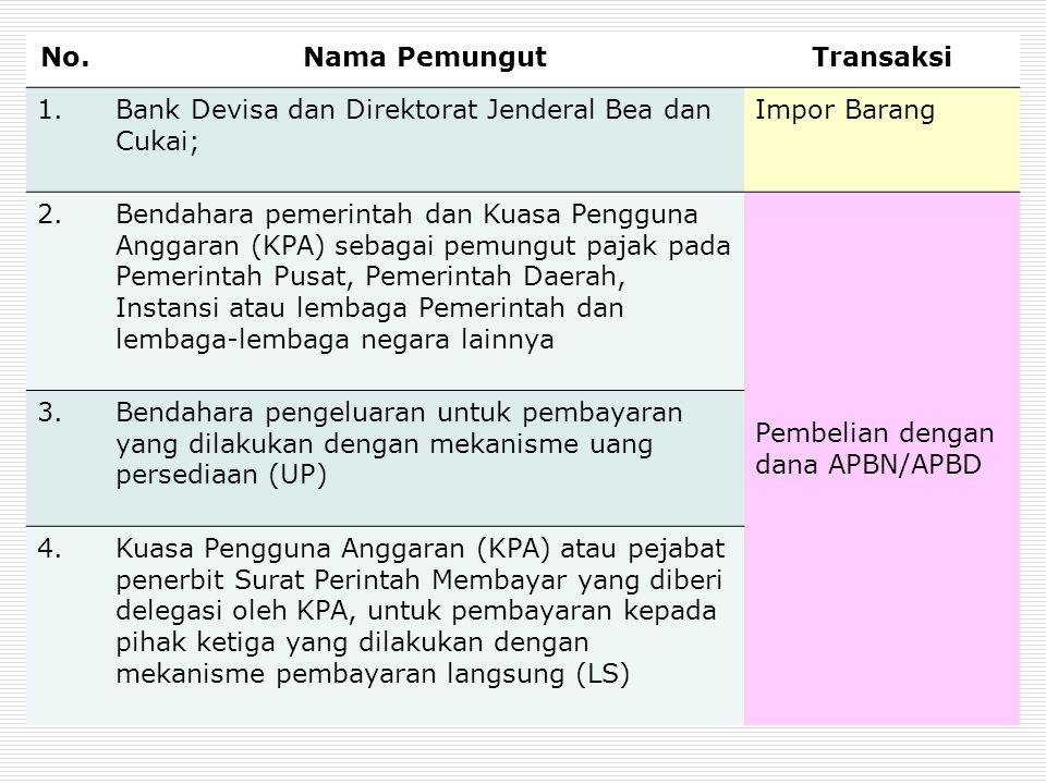 No. Nama Pemungut. Transaksi. 1. Bank Devisa dan Direktorat Jenderal Bea dan Cukai; Impor Barang.
